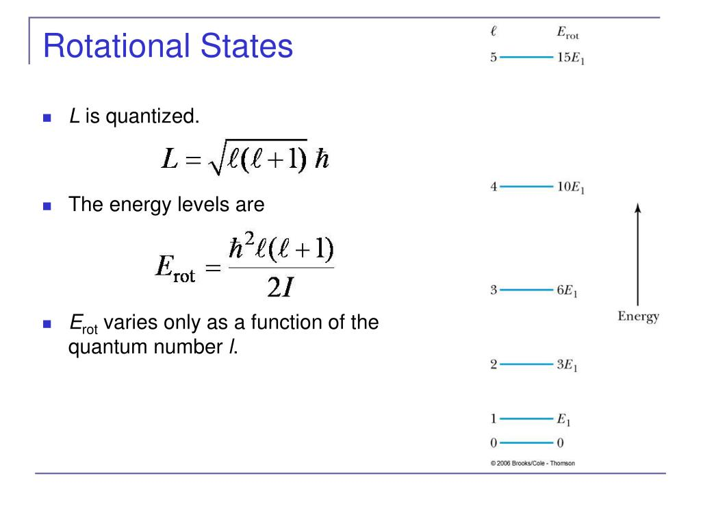Rotational States
