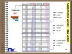 capacitance values eia codes11