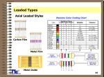 leaded types