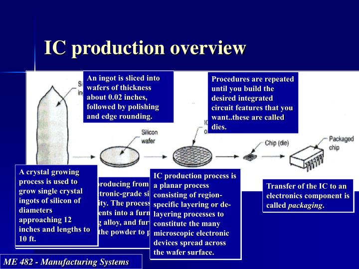 IC production overview