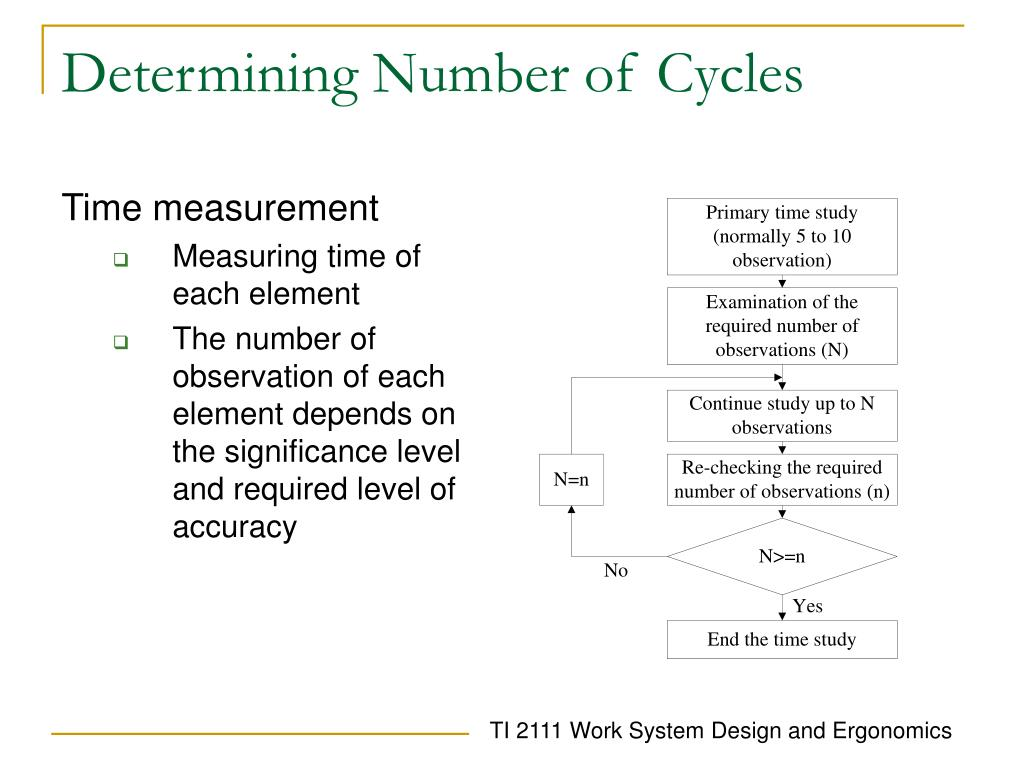 Determining Number of Cycles