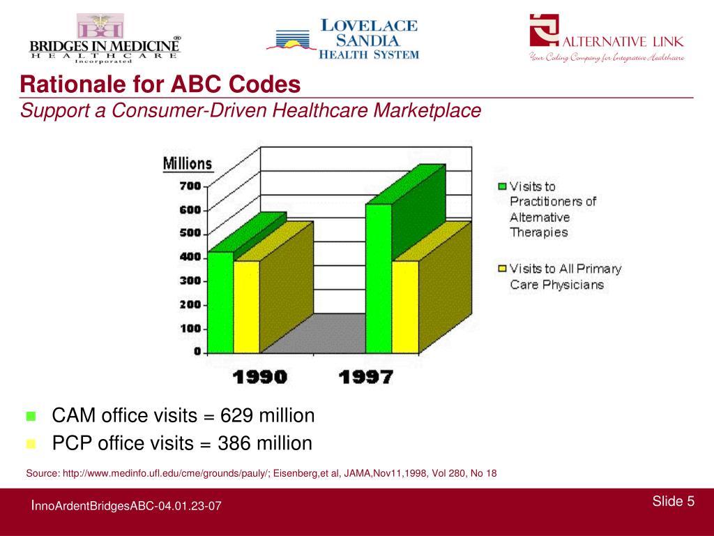 CAM office visits = 629 million