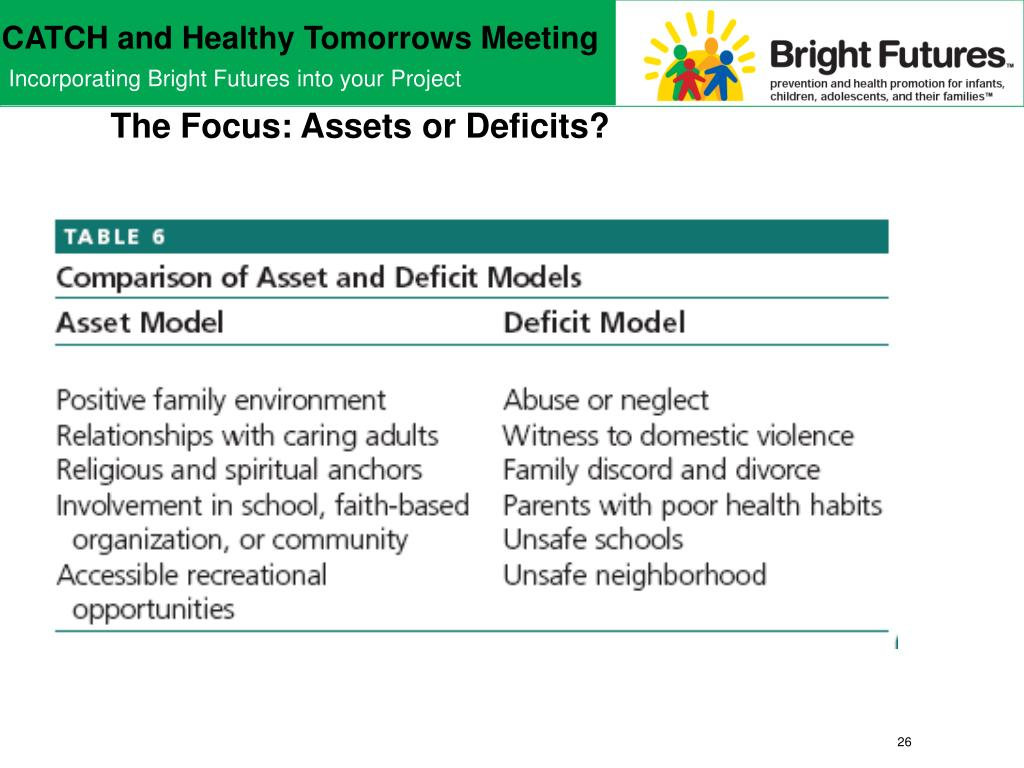 The Focus: Assets or Deficits?