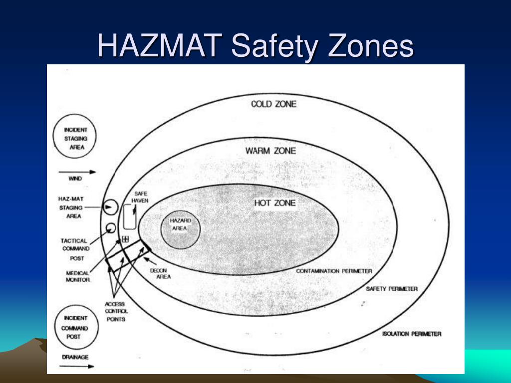 Medical Management Guidelines for Acute Chemical Exposure |Haz Mat Zones