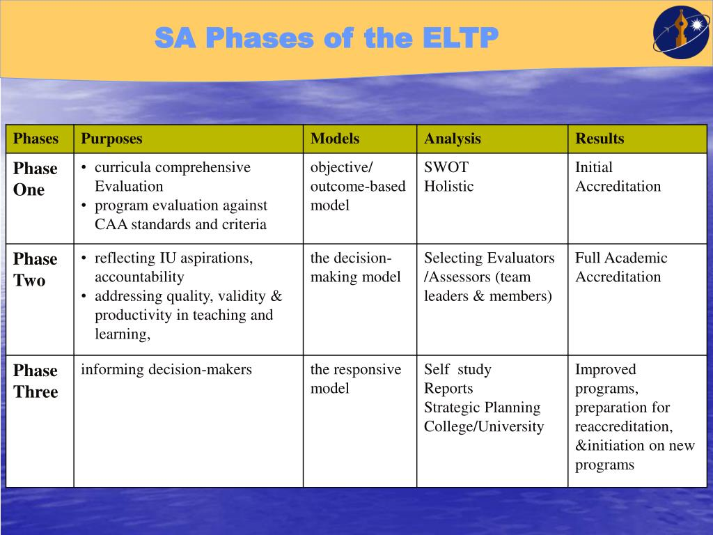 SA Phases of the ELTP