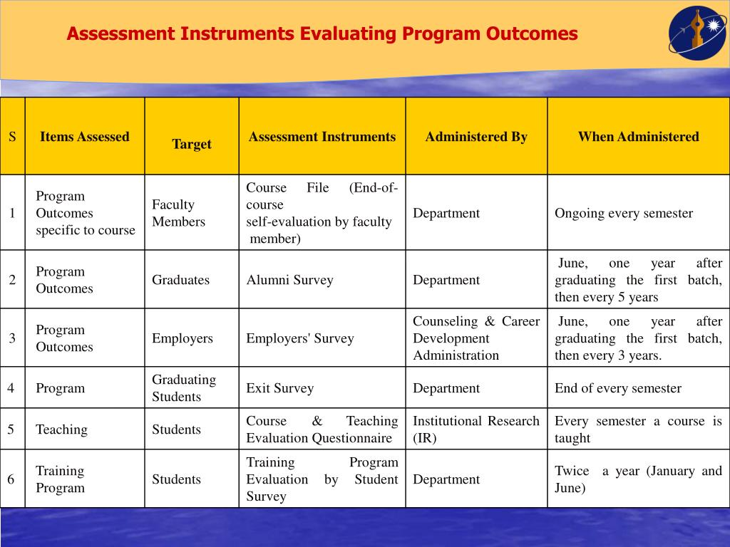 Assessment Instruments Evaluating Program Outcomes