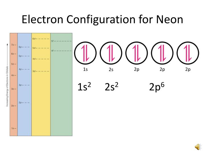 ppt orbital filling electron configurations powerpoint