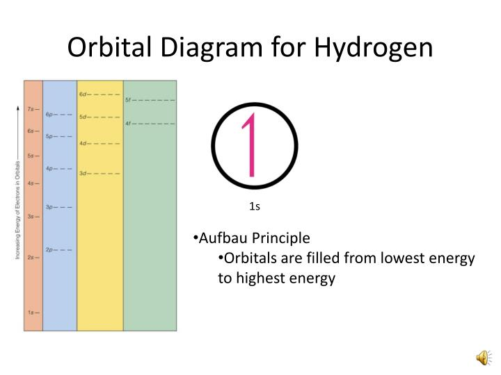 Ppt orbital filling electron configurations powerpoint orbital diagram for hydrogen ccuart Gallery