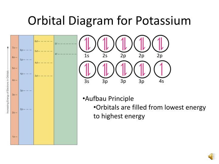Potium Orbital Diagram | Ppt Orbital Filling Electron Configurations Powerpoint