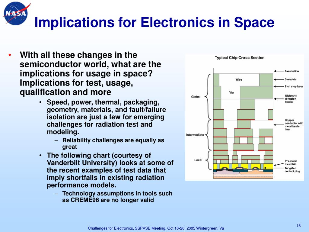 Implications for Electronics in Space