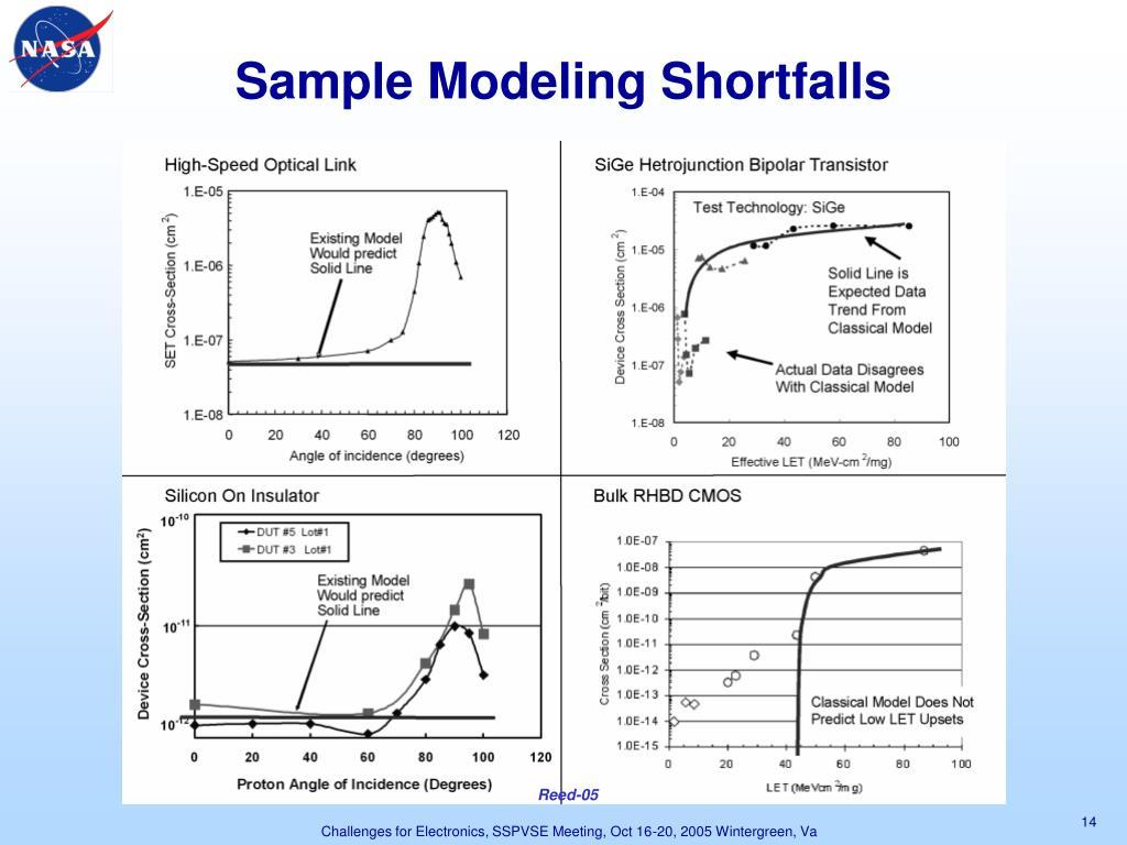 Sample Modeling Shortfalls