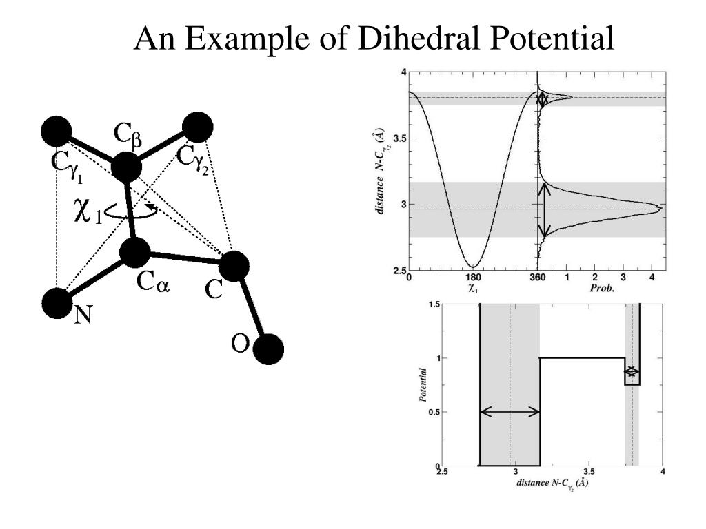 An Example of Dihedral Potential