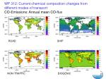 co emissions annual mean co flux