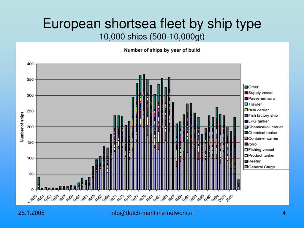 European shortsea fleet by ship type