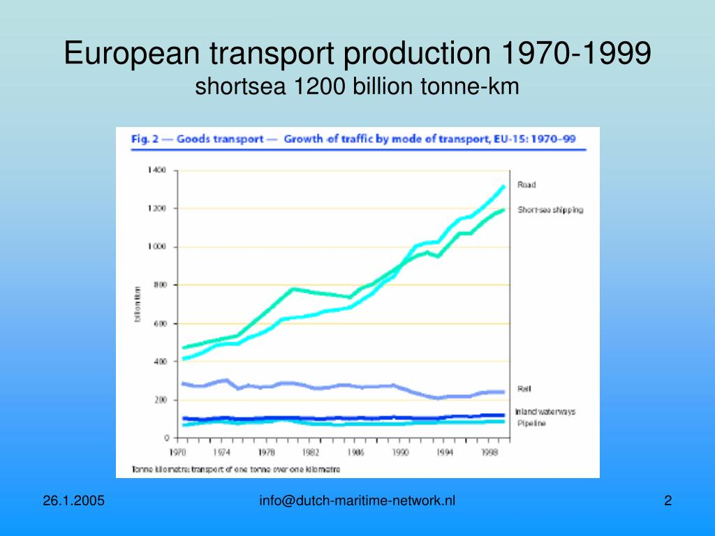 European transport production 1970-1999