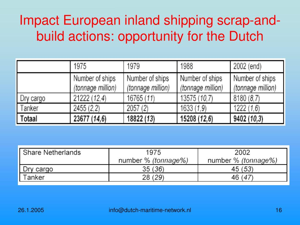 Impact European inland shipping scrap-and-build actions: opportunity for the Dutch