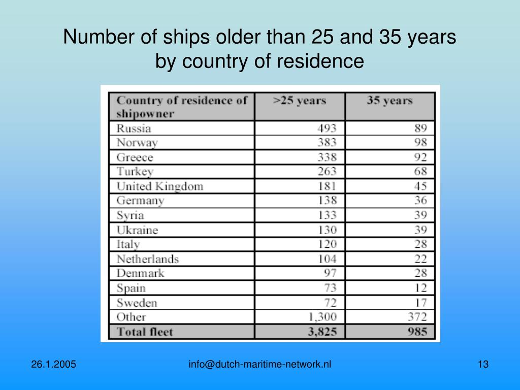 Number of ships older than 25 and 35 years