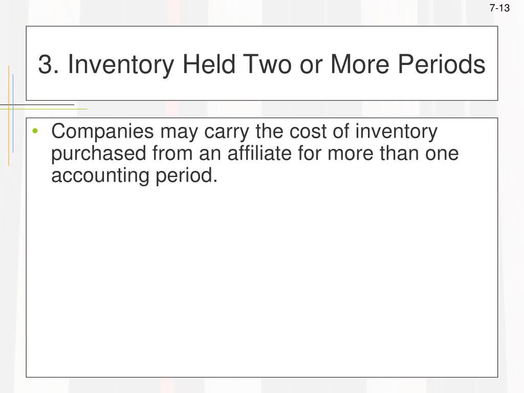 3. Inventory Held