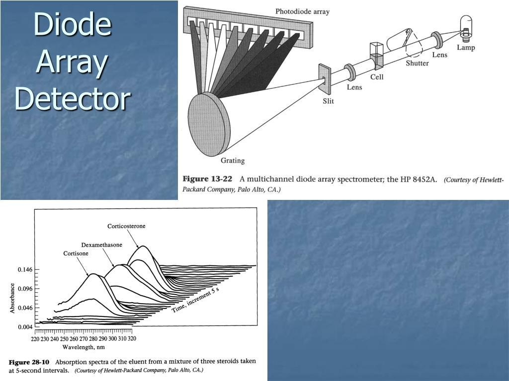 Diode Array Detector