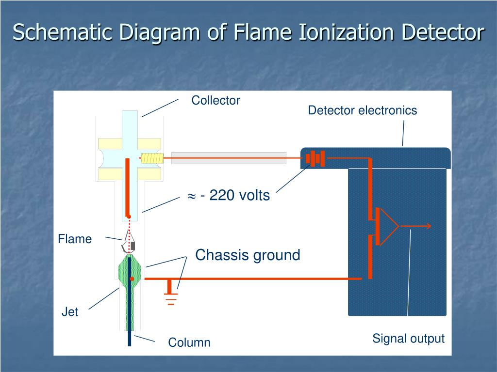 Schematic Diagram of Flame Ionization Detector
