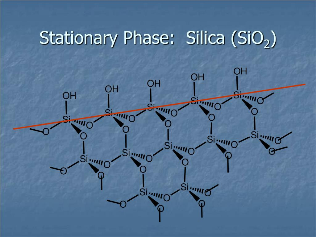 Stationary Phase:  Silica (SiO