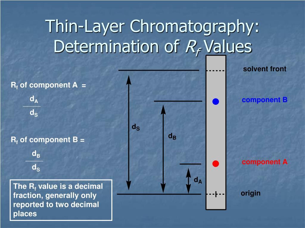 Thin-Layer Chromatography:  Determination of