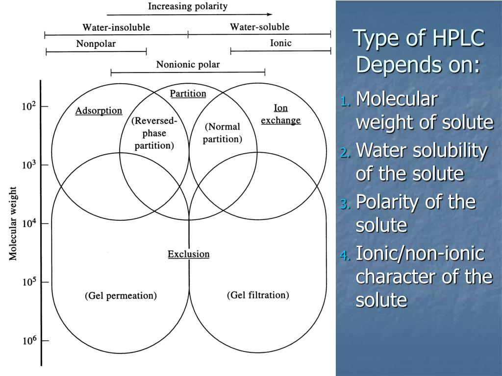 Type of HPLC Depends on: