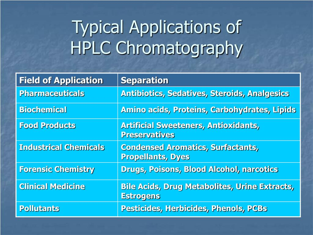 Typical Applications of