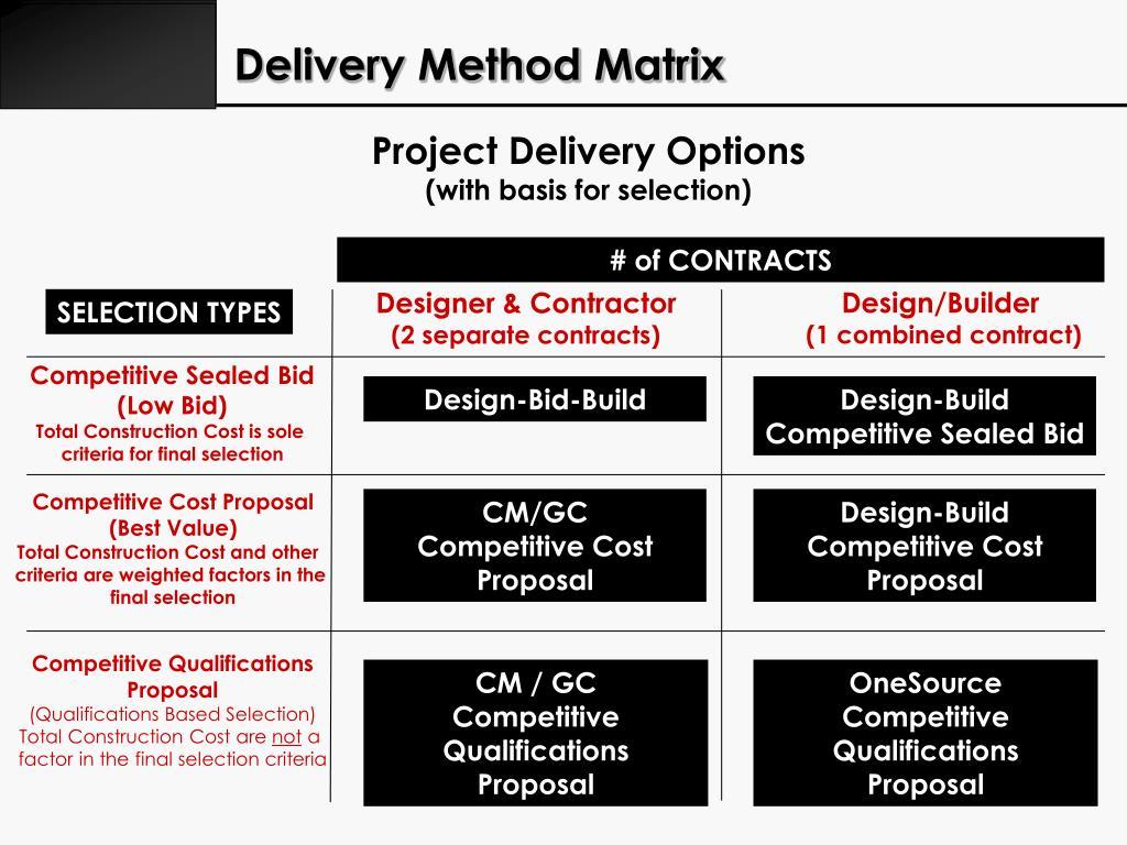 Delivery Method Matrix