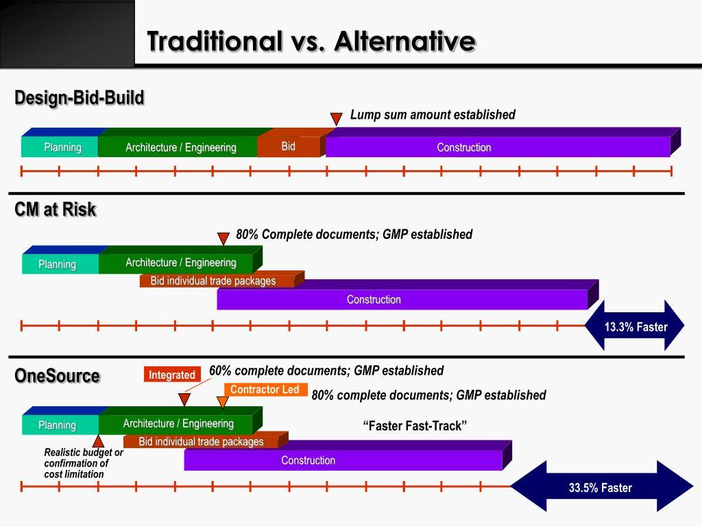 Traditional vs. Alternative