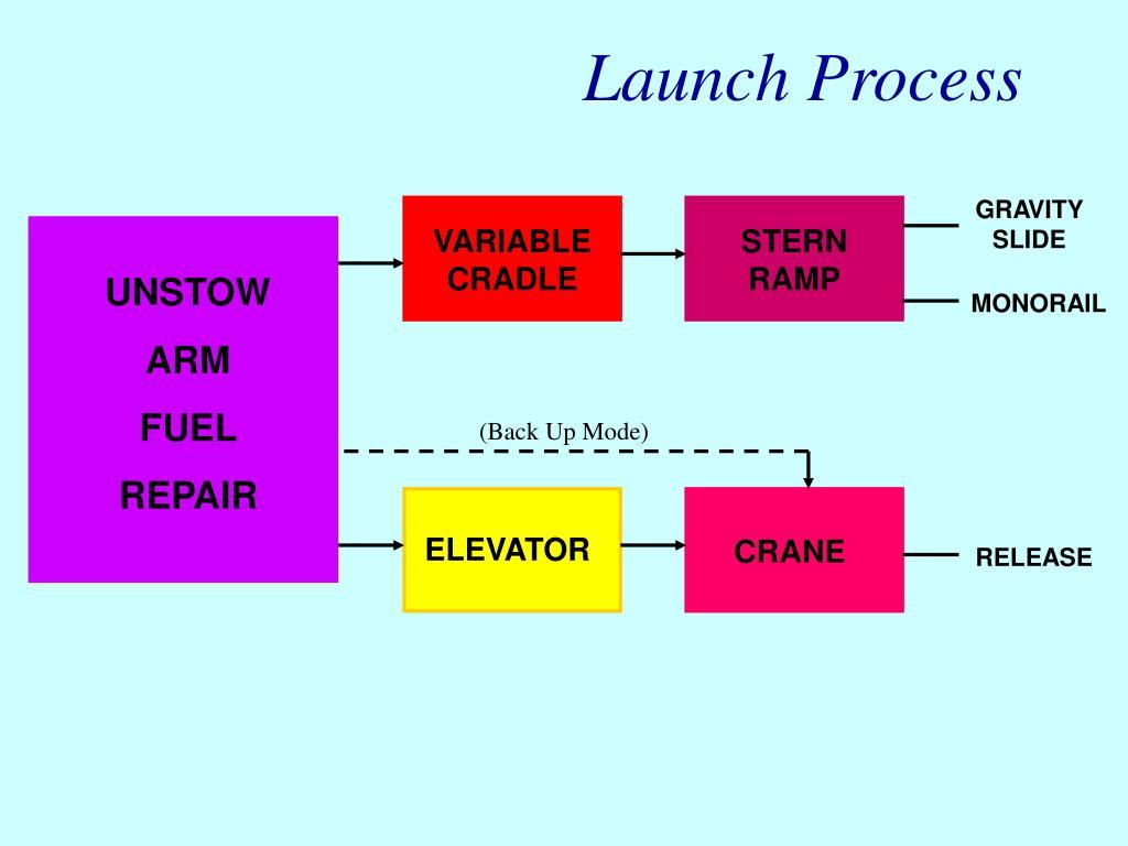 Launch Process