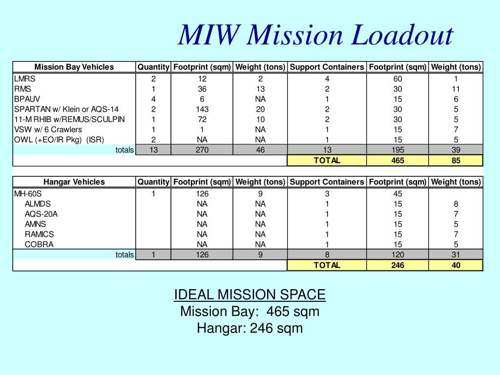 MIW Mission Loadout