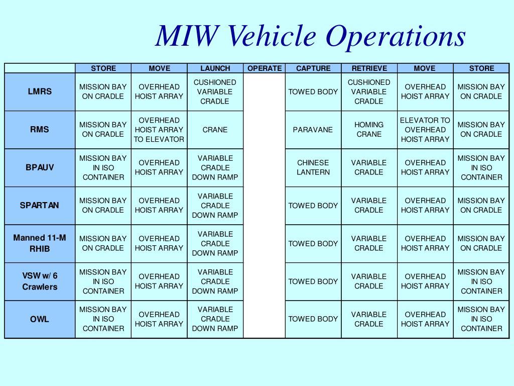 MIW Vehicle Operations