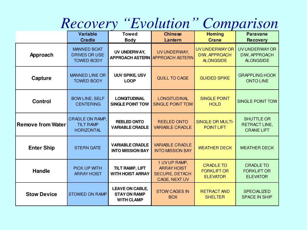 """Recovery """"Evolution"""" Comparison"""