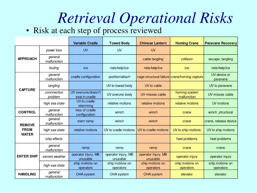 Retrieval Operational Risks