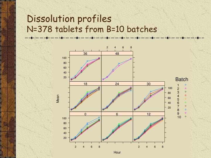 Dissolution profiles n 378 tablets from b 10 batches