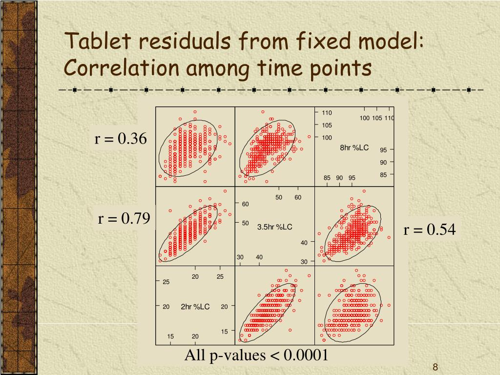 Tablet residuals from fixed model:
