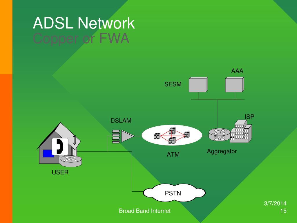 ADSL Network
