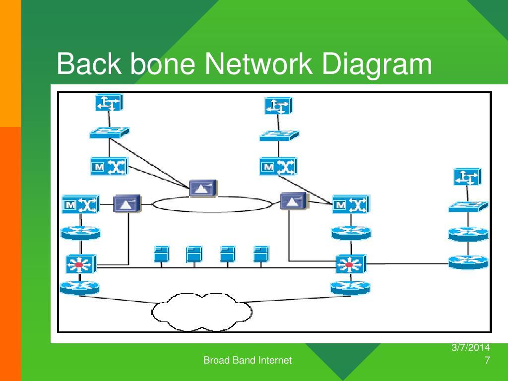 Back bone Network Diagram