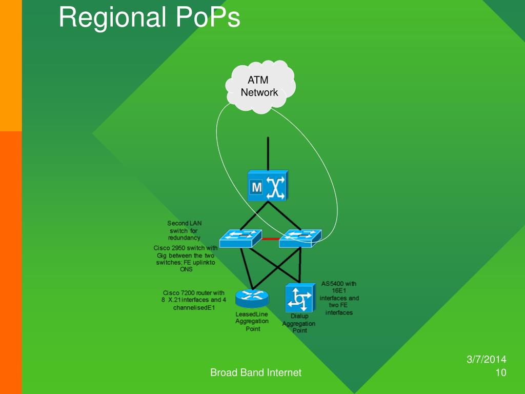Regional PoPs