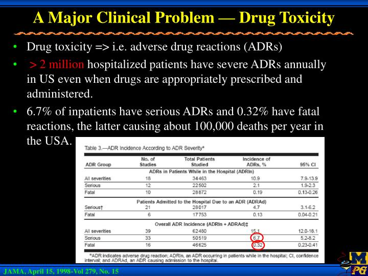 A major clinical problem drug toxicity