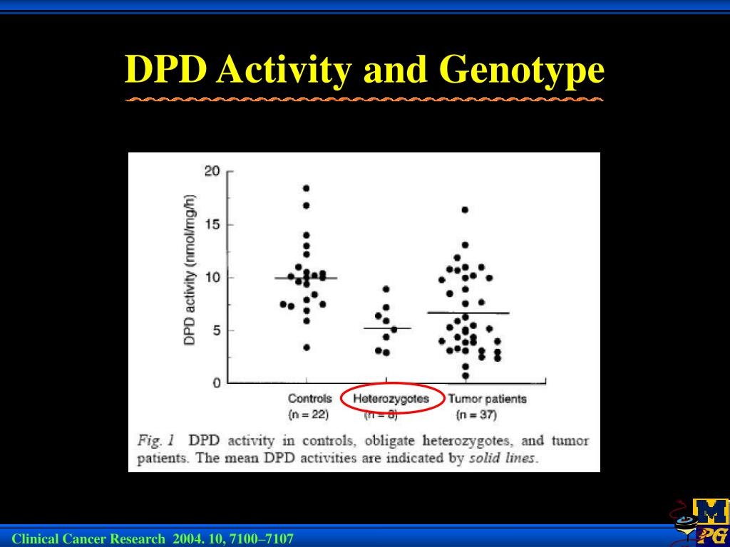DPD Activity and Genotype