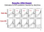 results dna repair estimates 90 posterior bounds by diet time