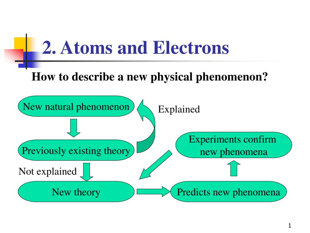 2 atoms and electrons l.