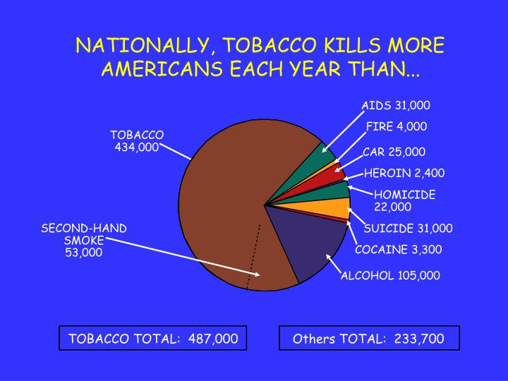 Nationally tobacco kills more americans each year than