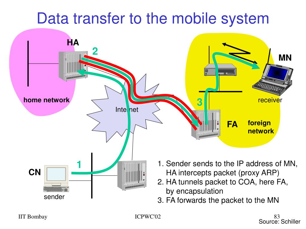 Data transfer to the mobile system