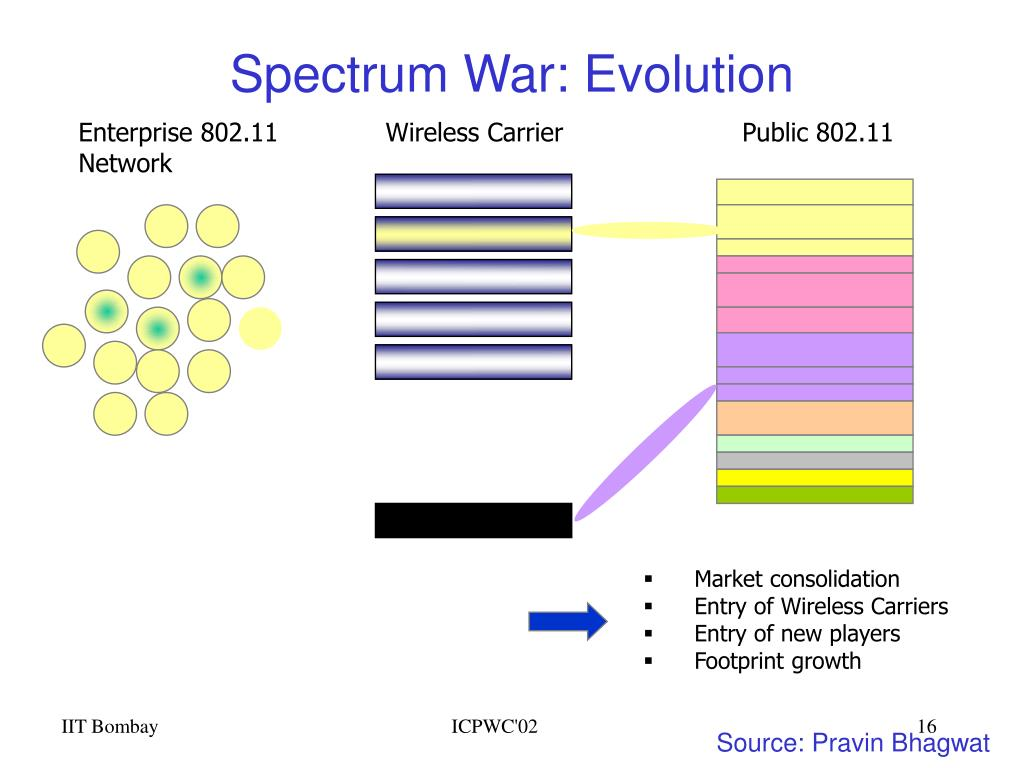 Spectrum War: Evolution