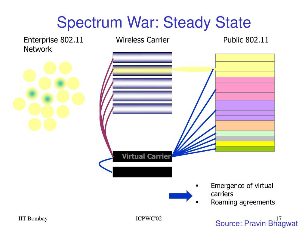 Spectrum War: Steady State