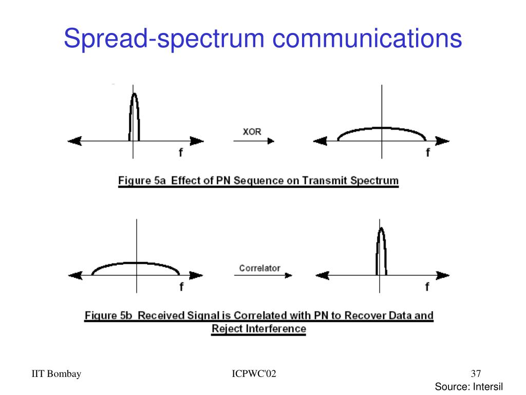 Spread-spectrum communications