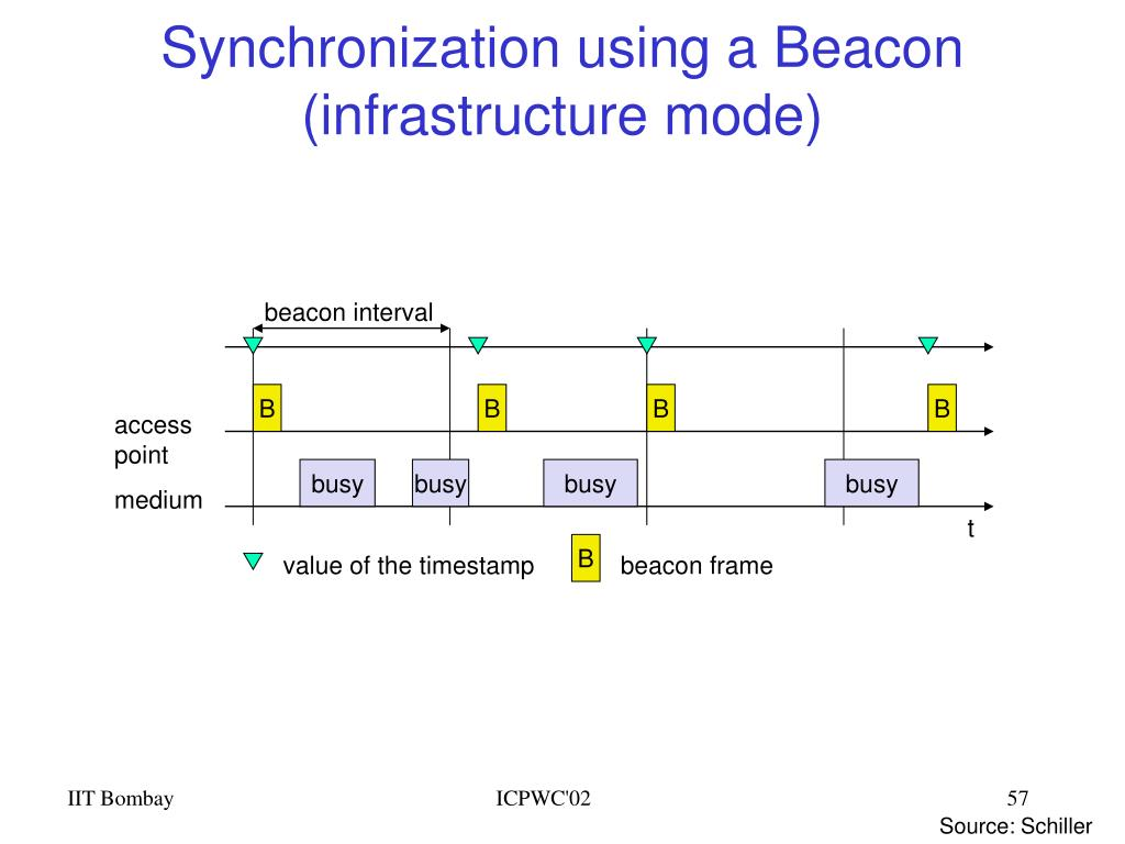 Synchronization using a Beacon (infrastructure mode)